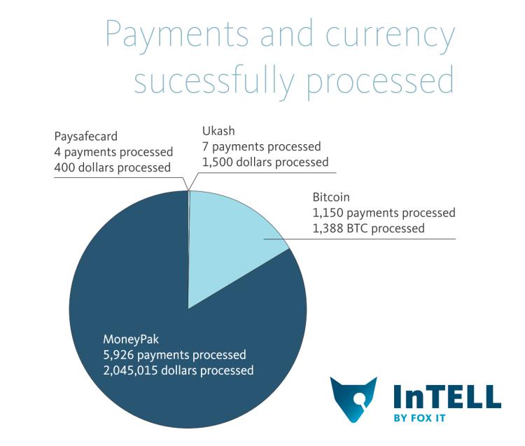 paysafecard exchange rate