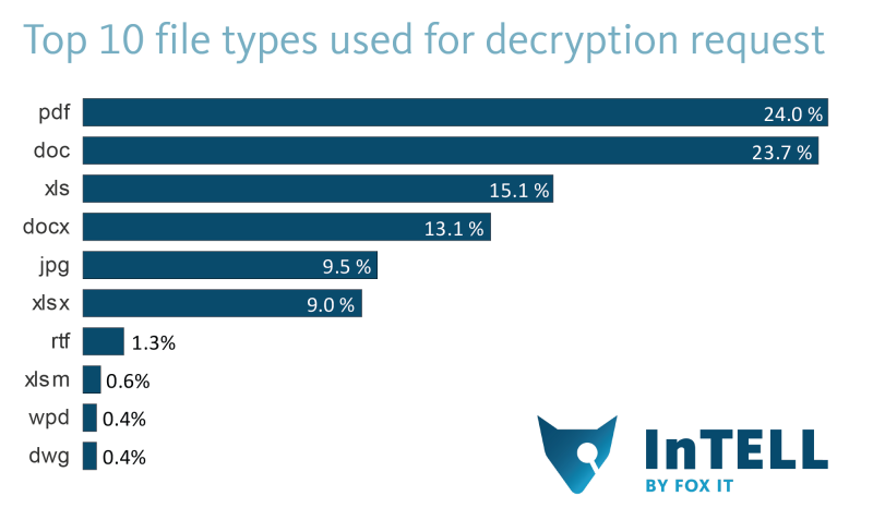 Cryptolocker_stats-top10_filetypes_rounded
