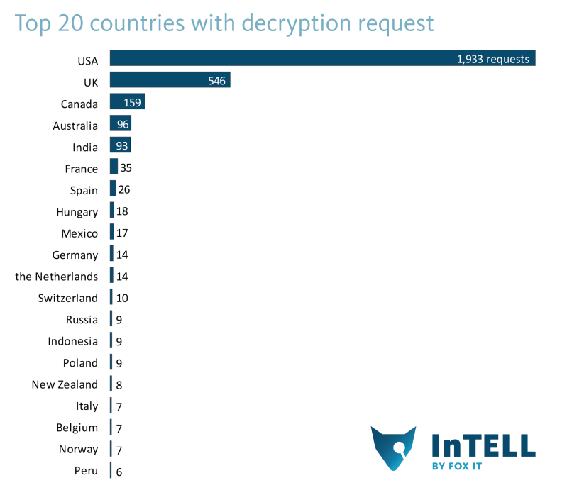 Cryptolocker_stats-top20_request