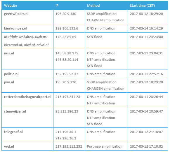 List of Dutch DDoS targets