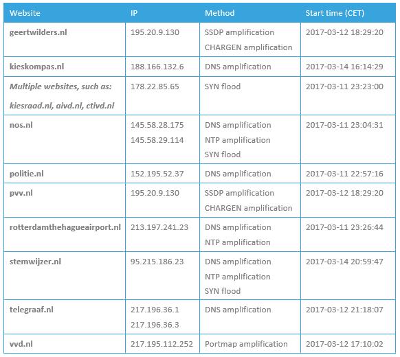 List of Dutch DDoS targets