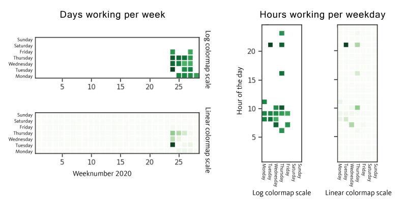 Figure 9. Dataset 2, GetandGo and SDBbot Compilation Timestamps UTC